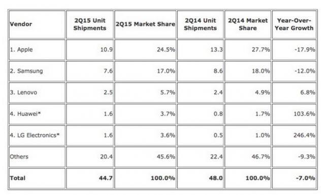 Tablet Shipments Q2 2015