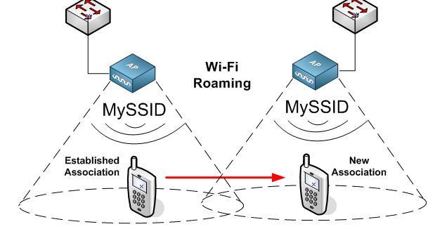 Wi-Fi-Roaming