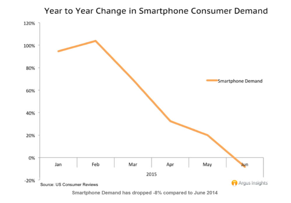 smartphone demand