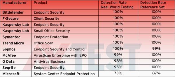 virus-detection