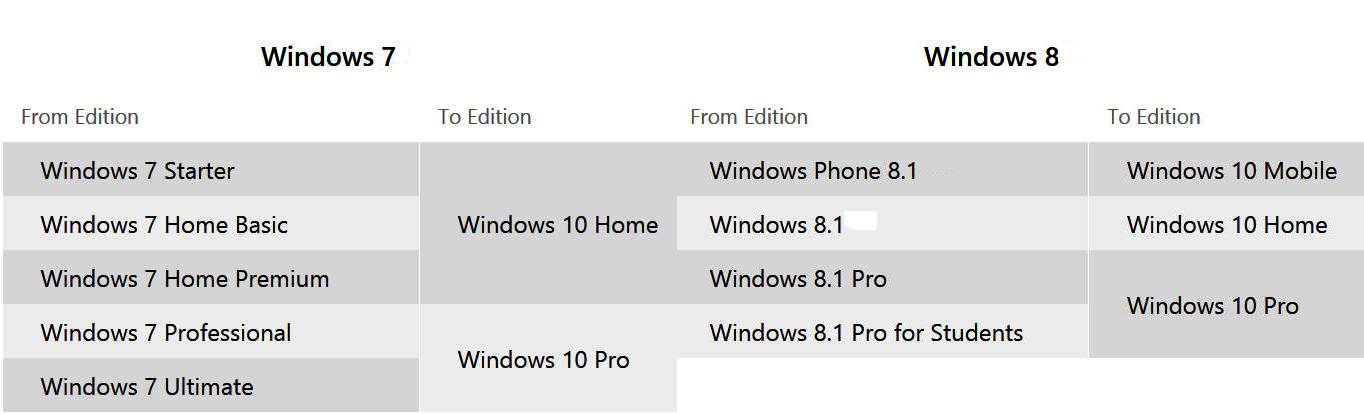 Youll be able to try windows 10 for free without a product key win10 tables ccuart Choice Image