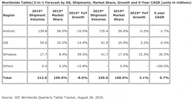 IDC tablet shipments forecast 2015 - 2019
