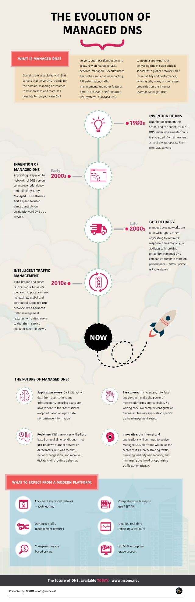 DNS evolution infographic