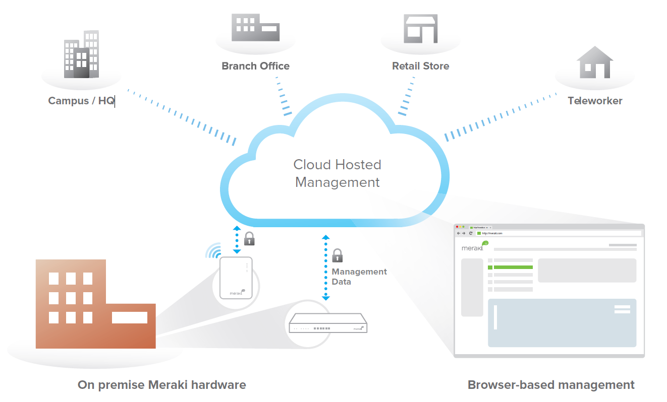 Meraki Mr Access Points Enterprise Grade Wi Fi Finally