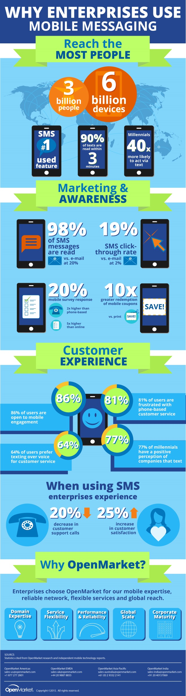 OpenMarket Mobile Messaging Infographic copy