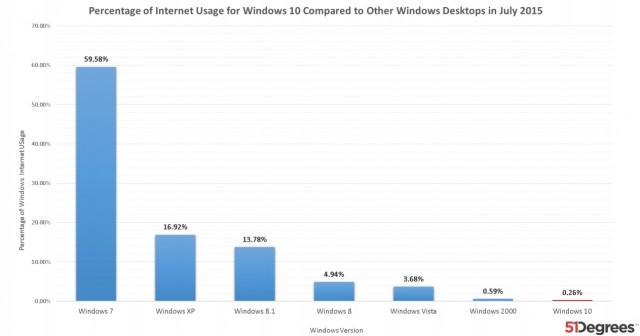 Windows 10 usage stats July 2015