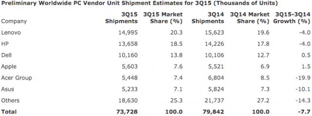 Garnet PC shipments Q3 2015