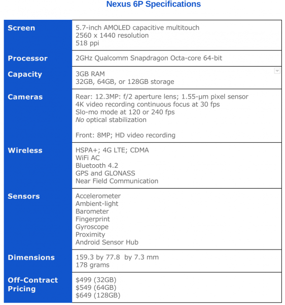 Nexus 6P Spec Sheet