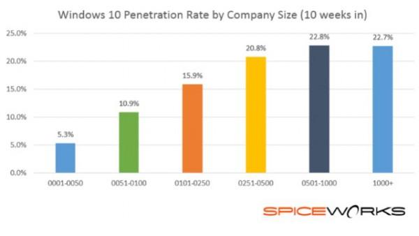 windows_10_by_company_size