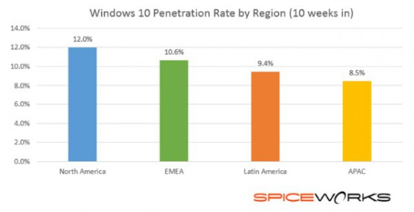windows_10_by_region