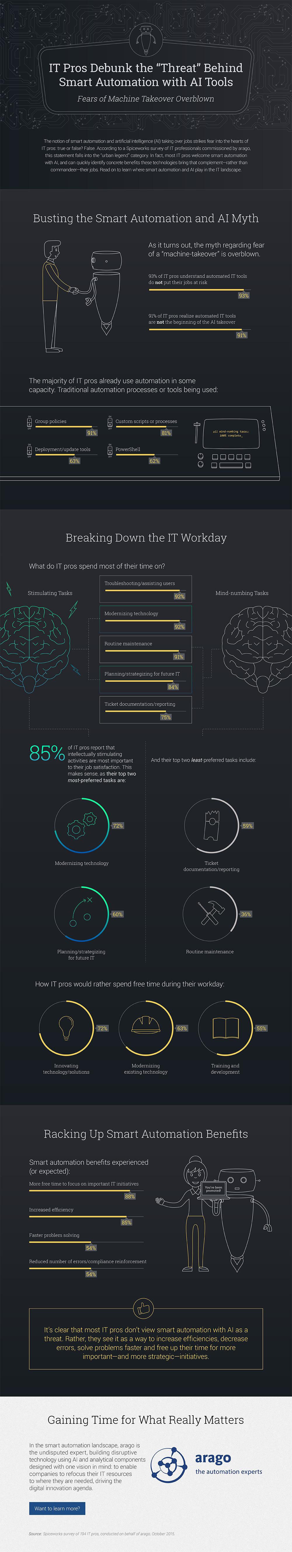 arago-infographic-itautomation-v4