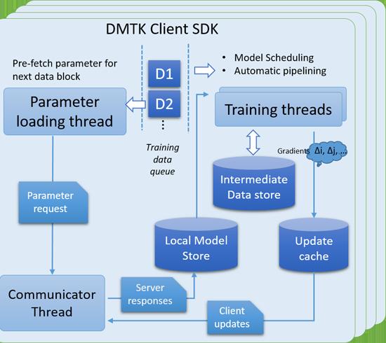 dmkt-client-sdk_550