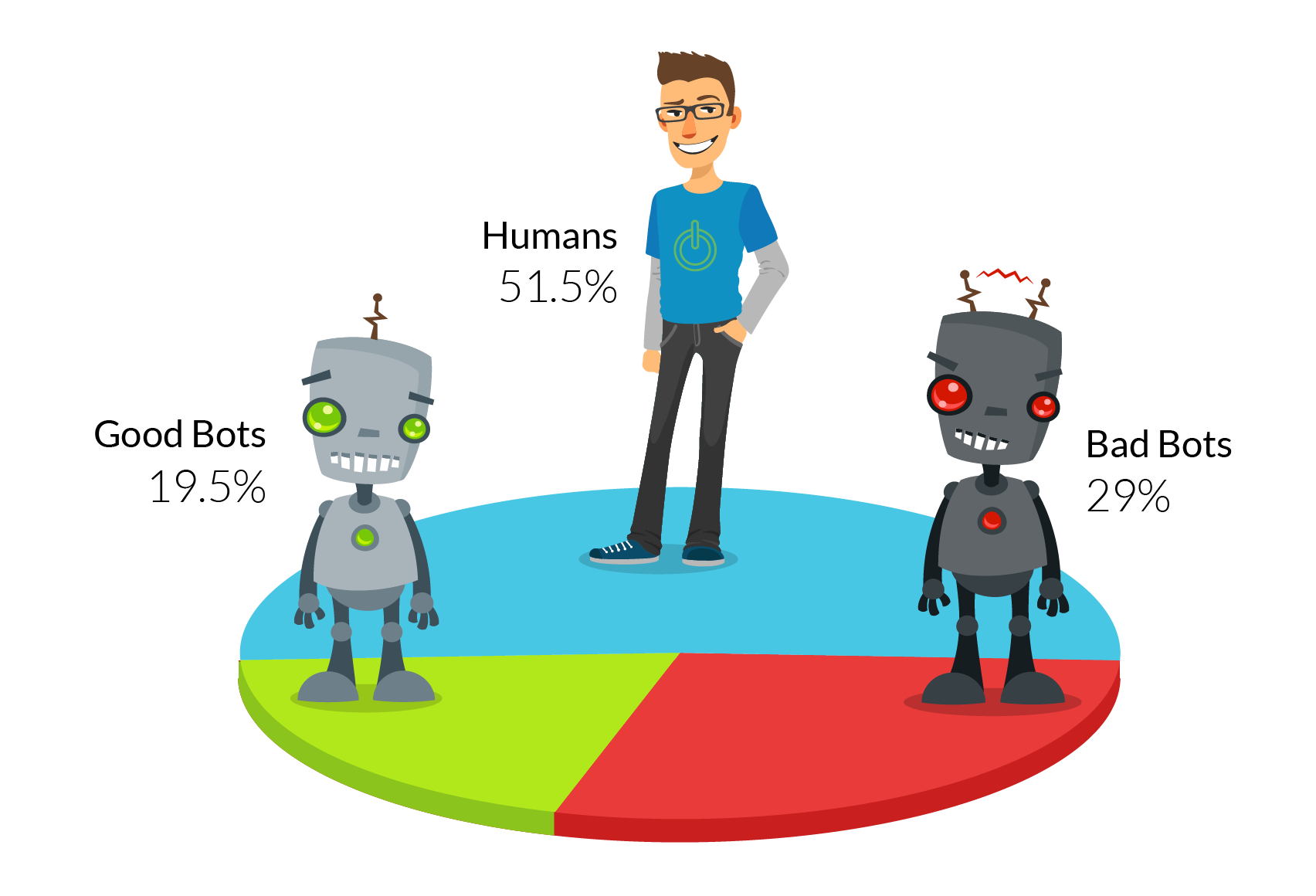 Humans Reclaim The Web From The Bots