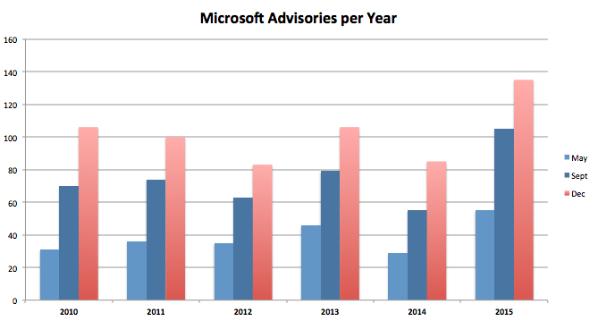 Microsoft Advisories per Year