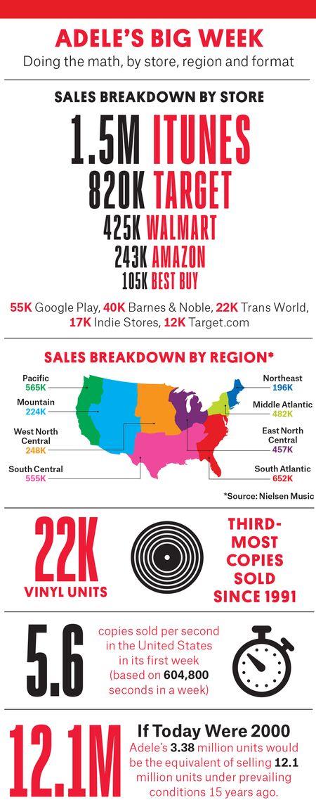 adele-infographic