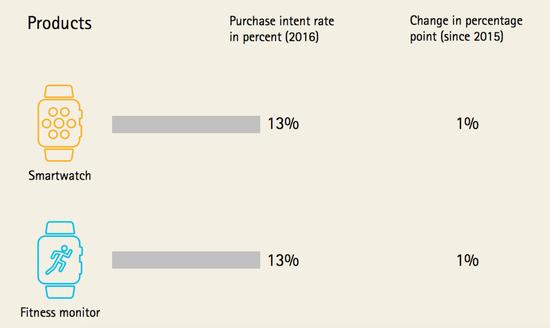 Accenture Survey - Wearables