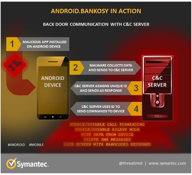 Android.Bankosy