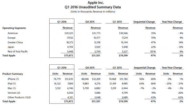 Apple FY Q1 2016