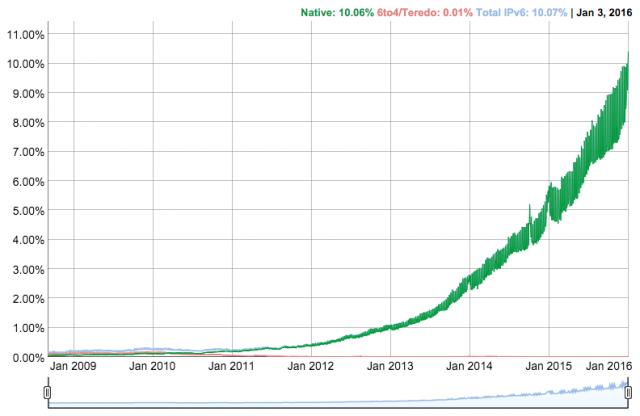 Google IPv6 uptake