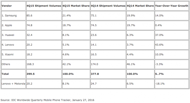 IDC Q4 2015 smartphone shipments