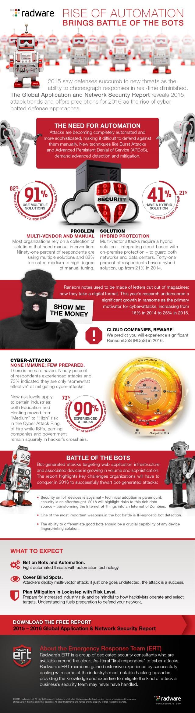 Radware bot infographic