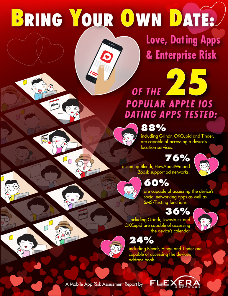 Flexera dating apps infographic