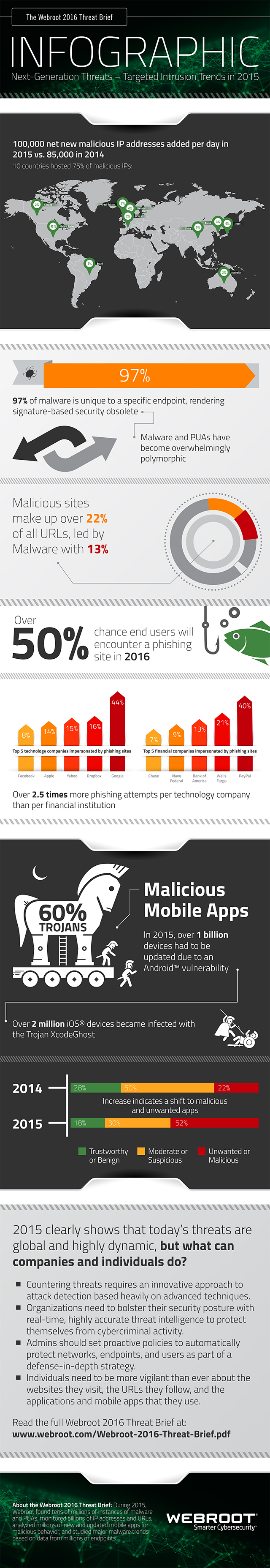 Threat Brief 2016 Infographic