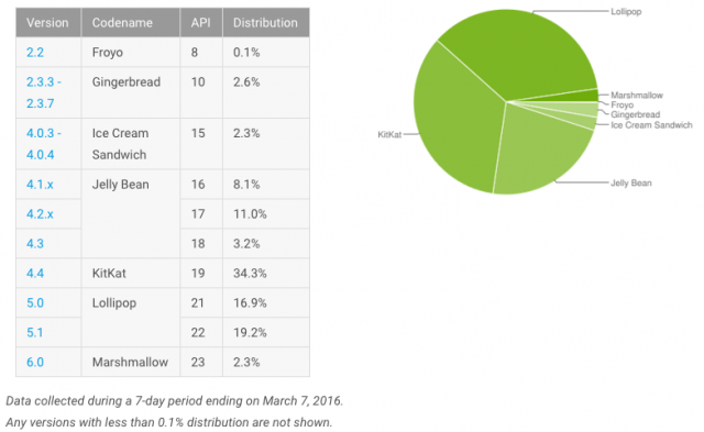 Android distribution Google March 2016