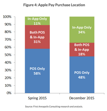 Apple Pay - Purchase Location