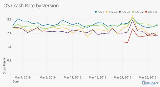 Apteligent crash rate iOS