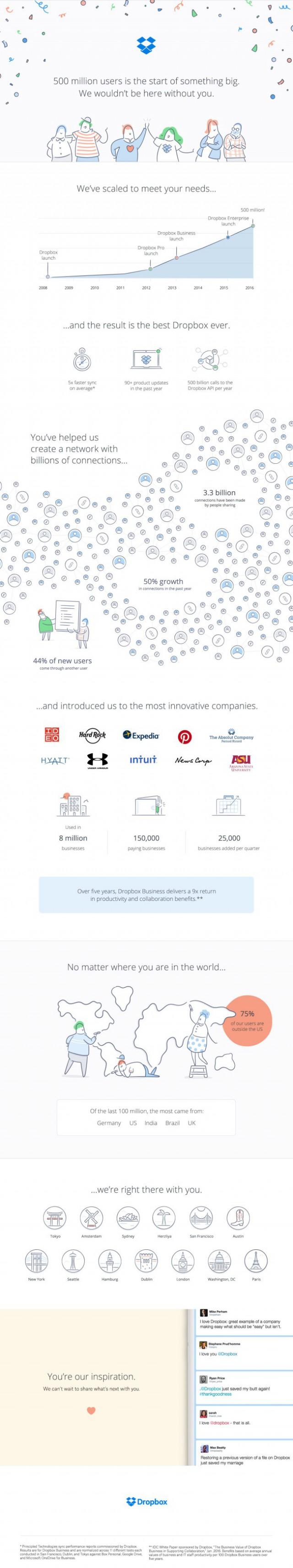 dropbox-500-million-infographic1