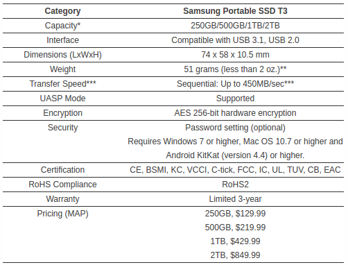 Samsung Introduces World's Largest Capacity (15.36TB) SSD for Enterprise Storage Systems