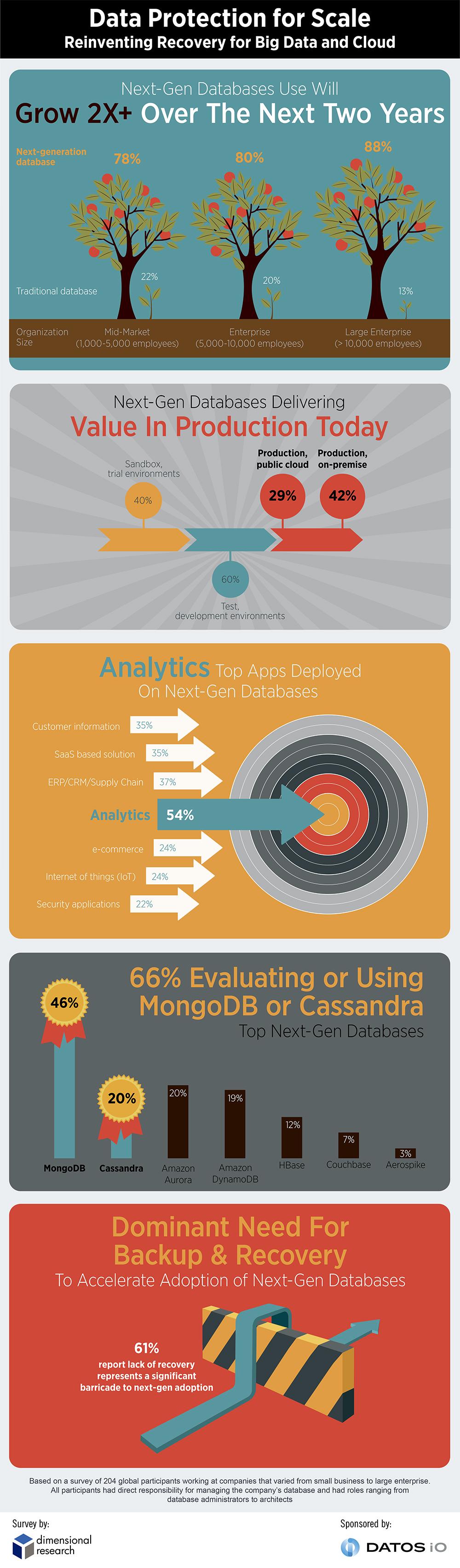 DatosIOMarketSurvey-Infographic-v5