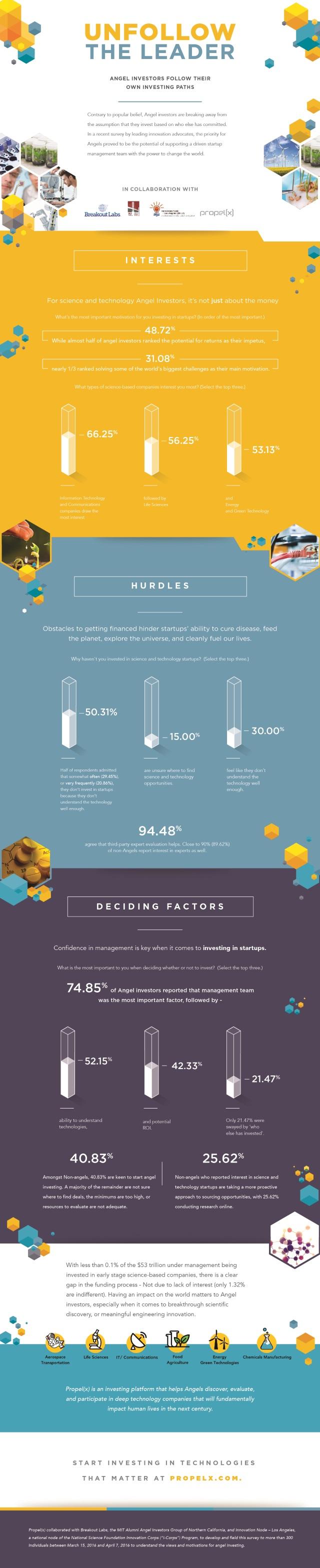 Propelx infographic
