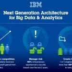 IBM-Bigdata-Analytics