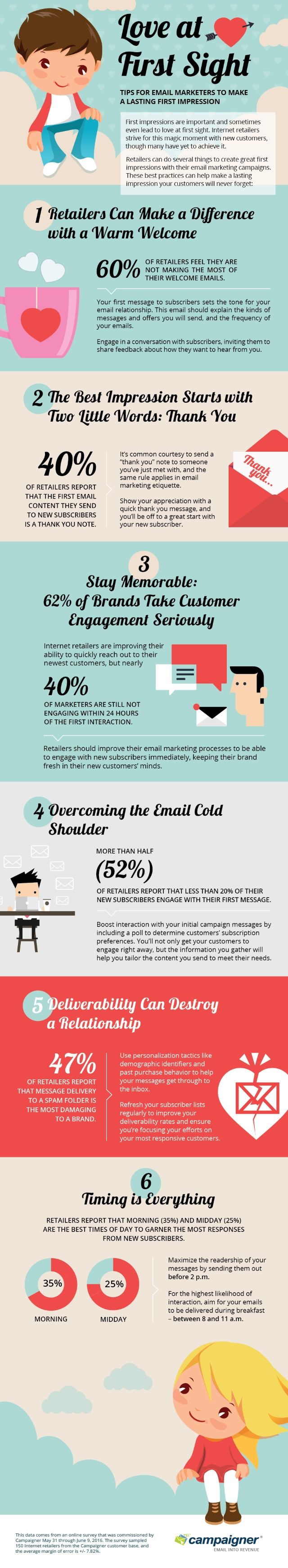 Campaigner email marketing infographic