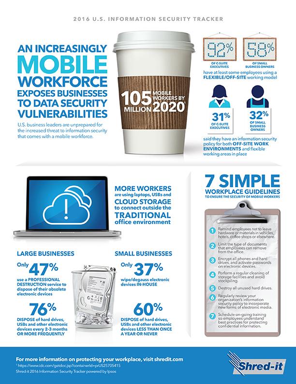 Mobile workforce risk