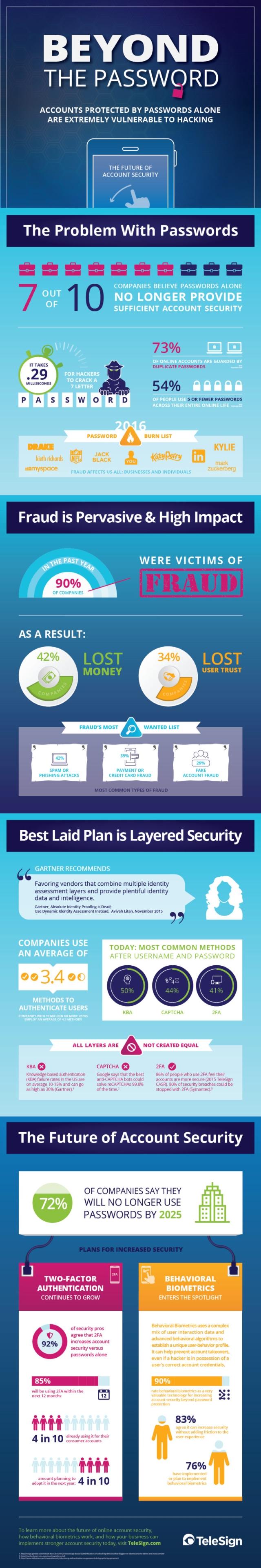 TeleSign account security infographic