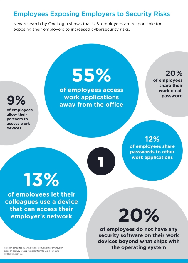 Employees Put Corporate Networks At Risk