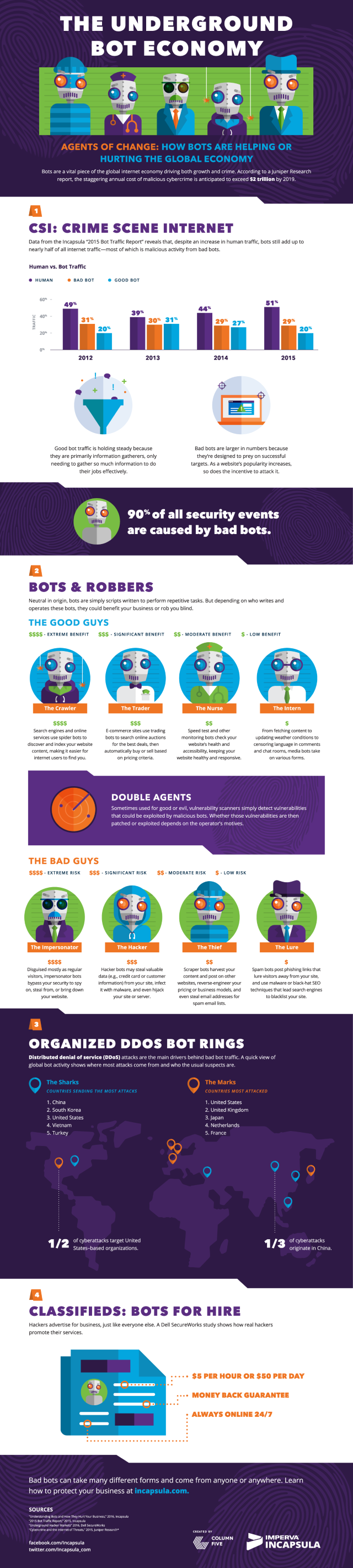 Bot economy infographic