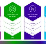 high-tech digital companies