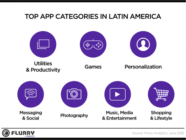 Flurry Latin America app popularity