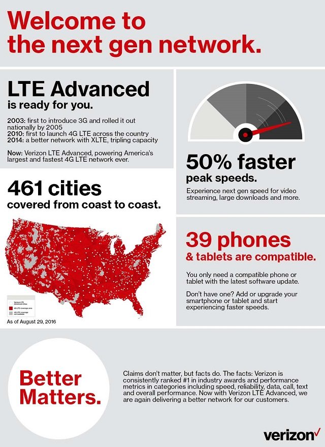 infographic-welcome-to-the-next-gen-network-2-HR Verizon switches on LTE Advanced in 461 cities -- is your phone compatible?