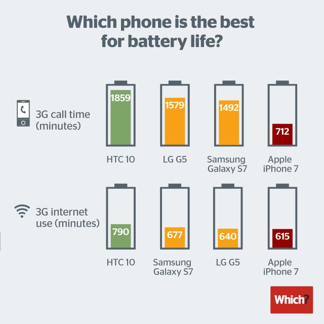 which-battery-tests