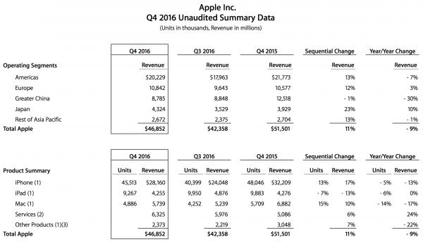 Apple Fiscal Q4 2016