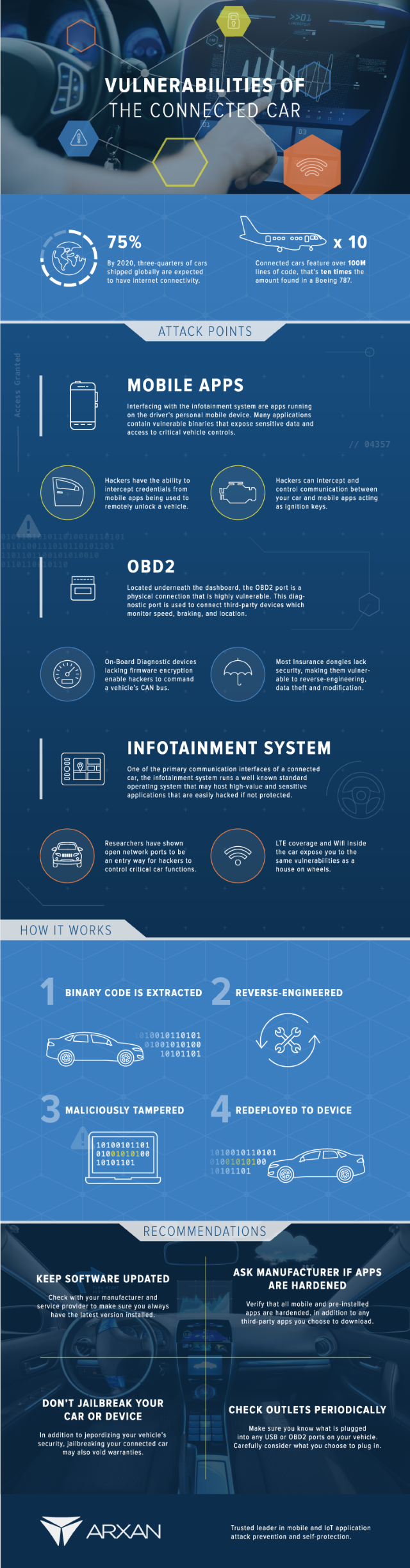 Arxan connected car infog