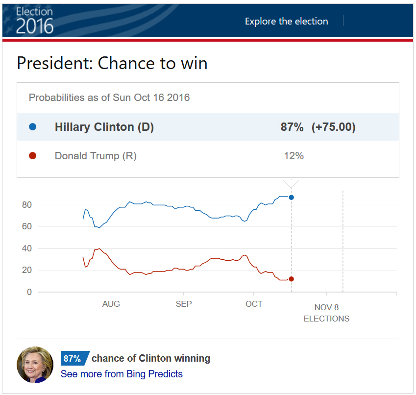 hillary clinton has the best chance of winning the 2016 us election for president Two reasons trump could actually win  as the great clinton-trump slugfest of 2016 has appeared from  had a smaller chance of winning than trump.