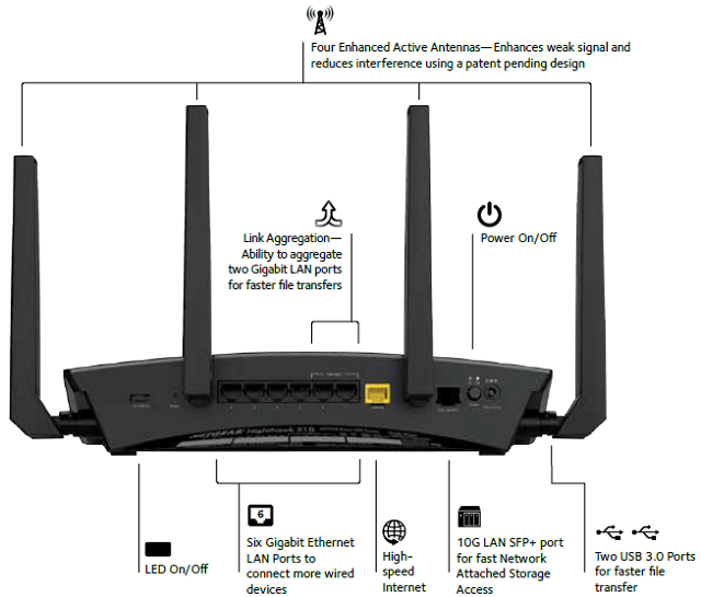 Netgear Nighthawk X10 Ad7200 802 11ad Smart Wifi Router