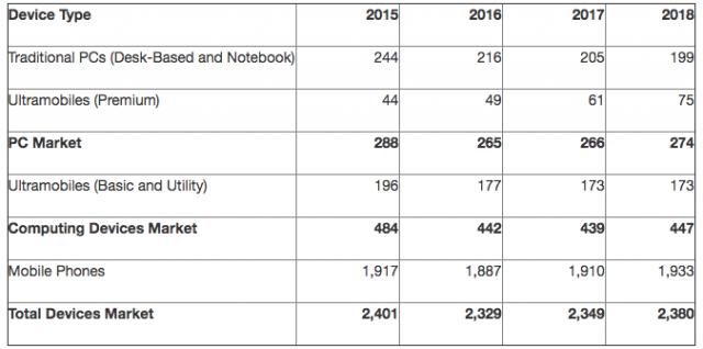 Worldwide device shipments 2015 2016 2017 2018