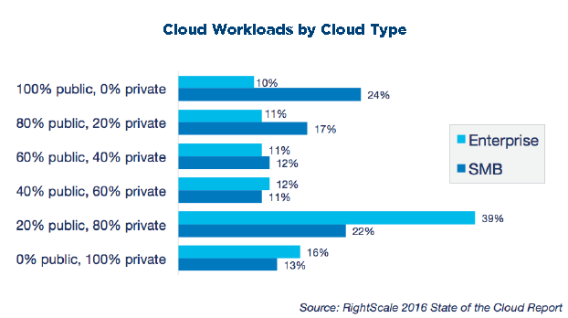 Cloud workloads